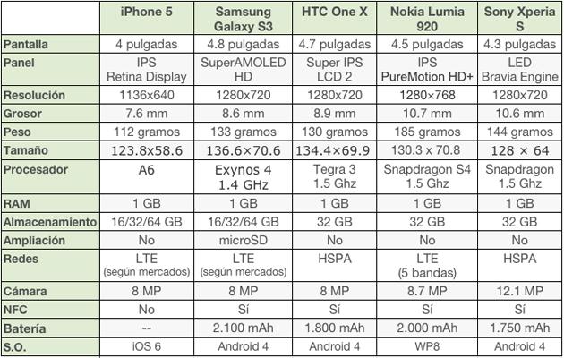 iphone 5 comparativa